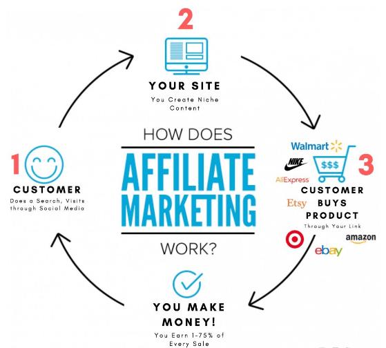 Wealthy Affiliate: Affiliate marketing