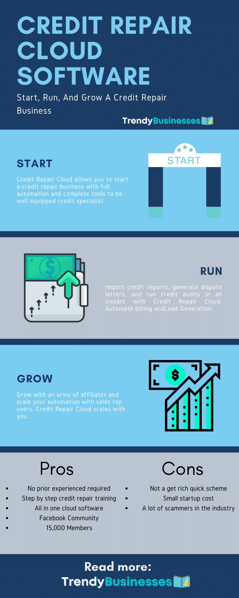 Credit Repair Cloud Infographic