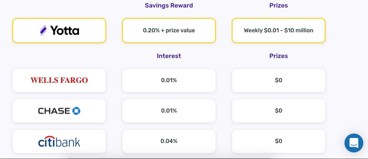 Yotta Savings Comparison