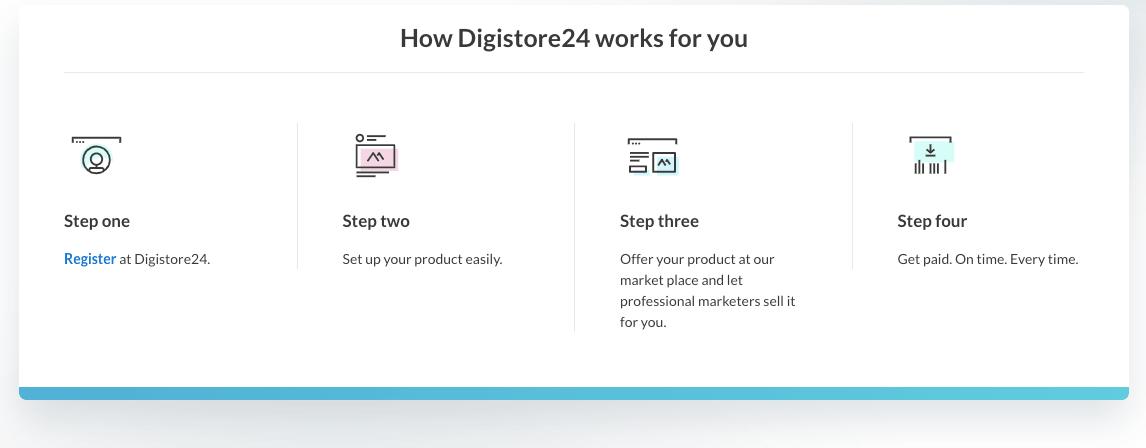 DigiStore24 Pricing