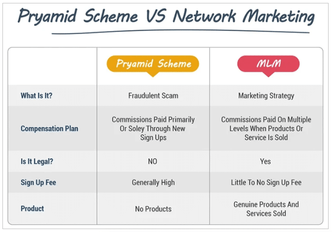 Pyramid Schemes Vs Network Marketing